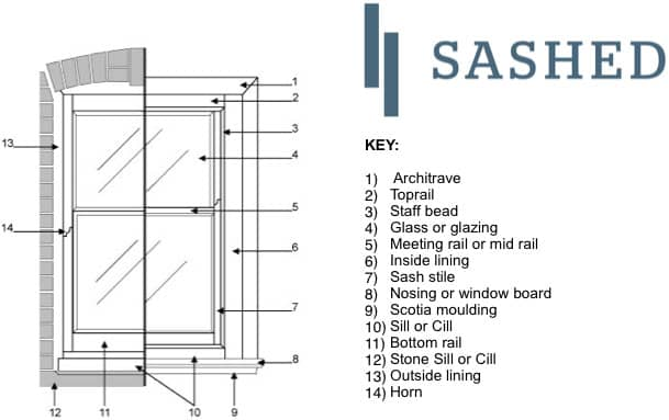 Sash window terms