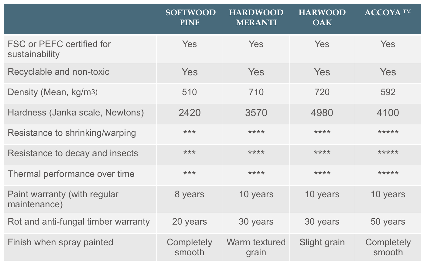 Sashed timber comparison table